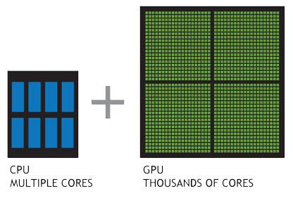 CPU vs GPU NVIDIA® CUDA®